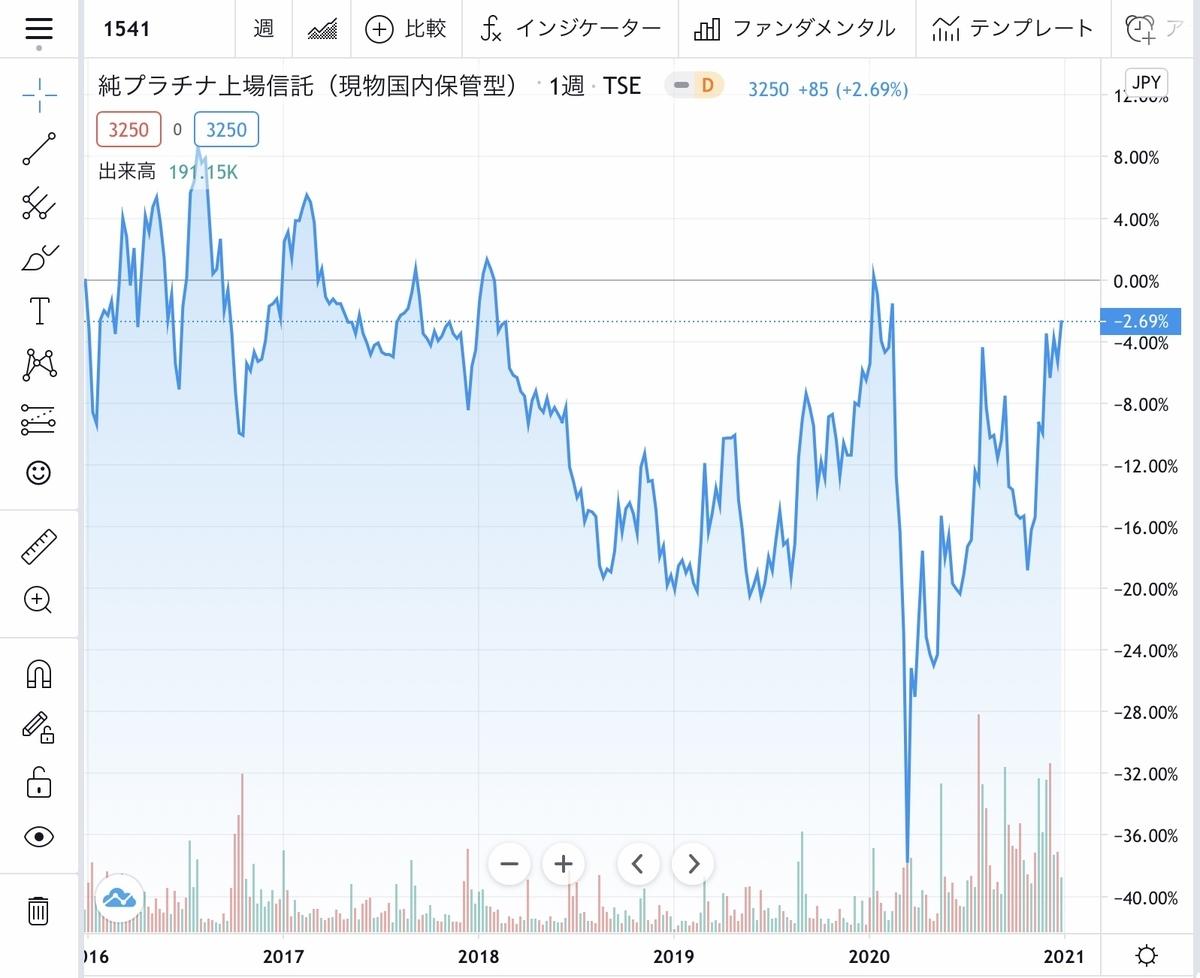 f:id:US-Stocks:20210101193549j:plain