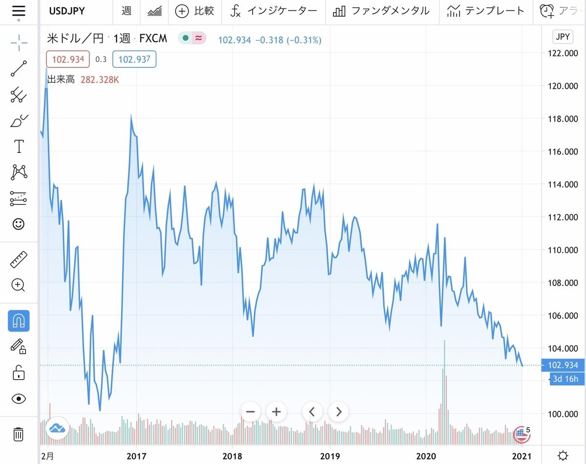 f:id:US-Stocks:20210105152529j:plain