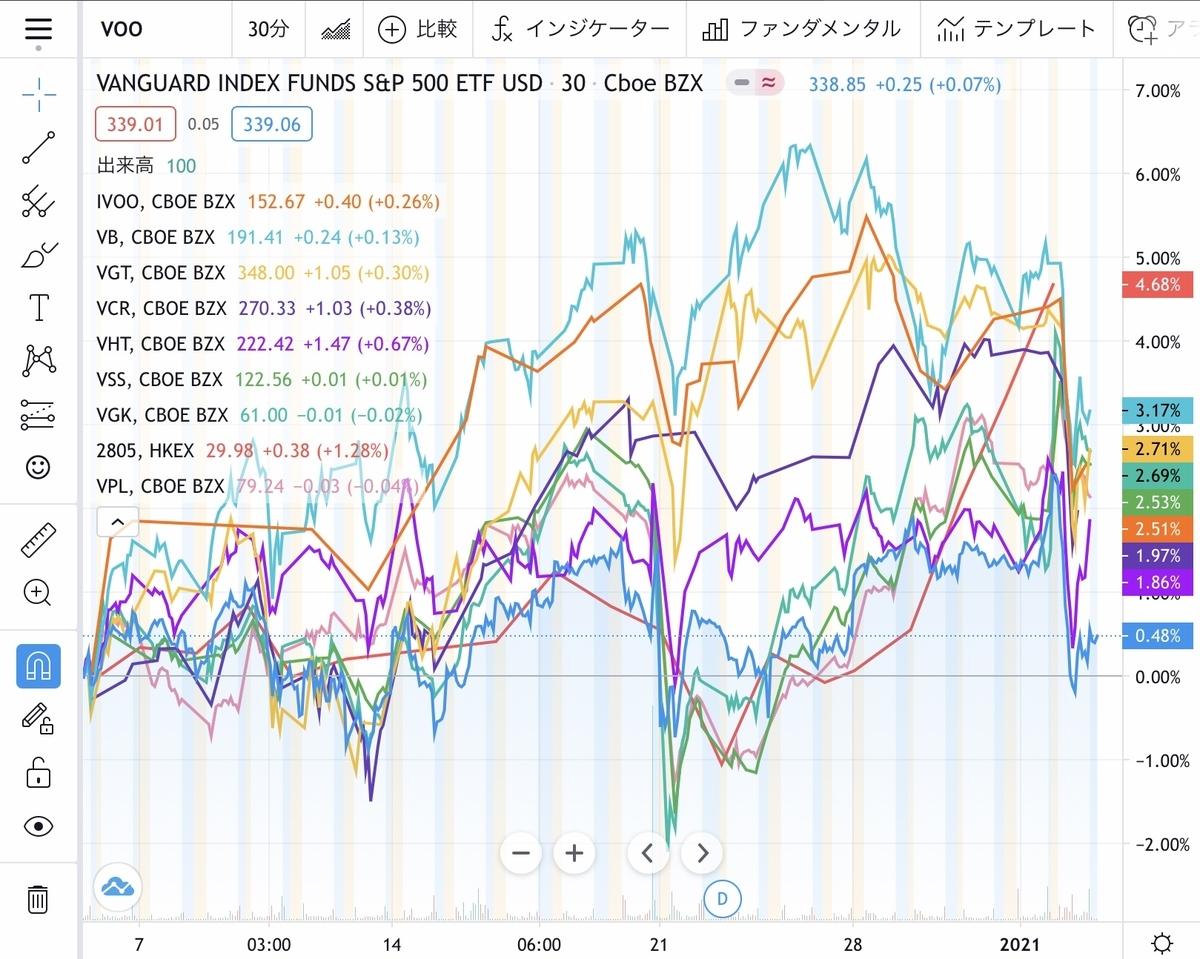 f:id:US-Stocks:20210105152655j:plain