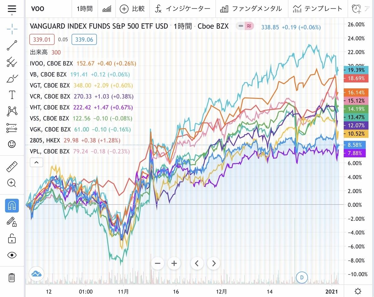 f:id:US-Stocks:20210105152810j:plain