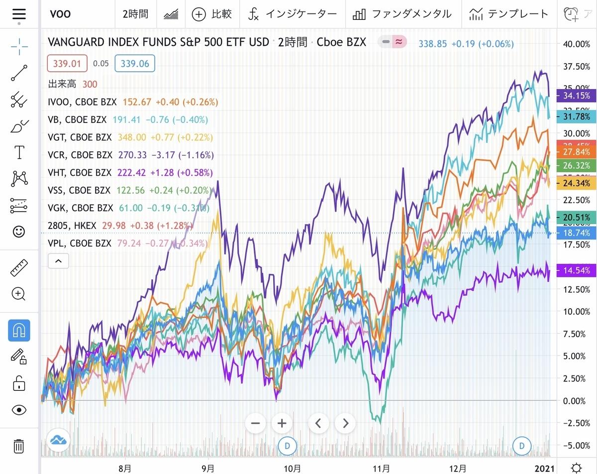 f:id:US-Stocks:20210105153725j:plain