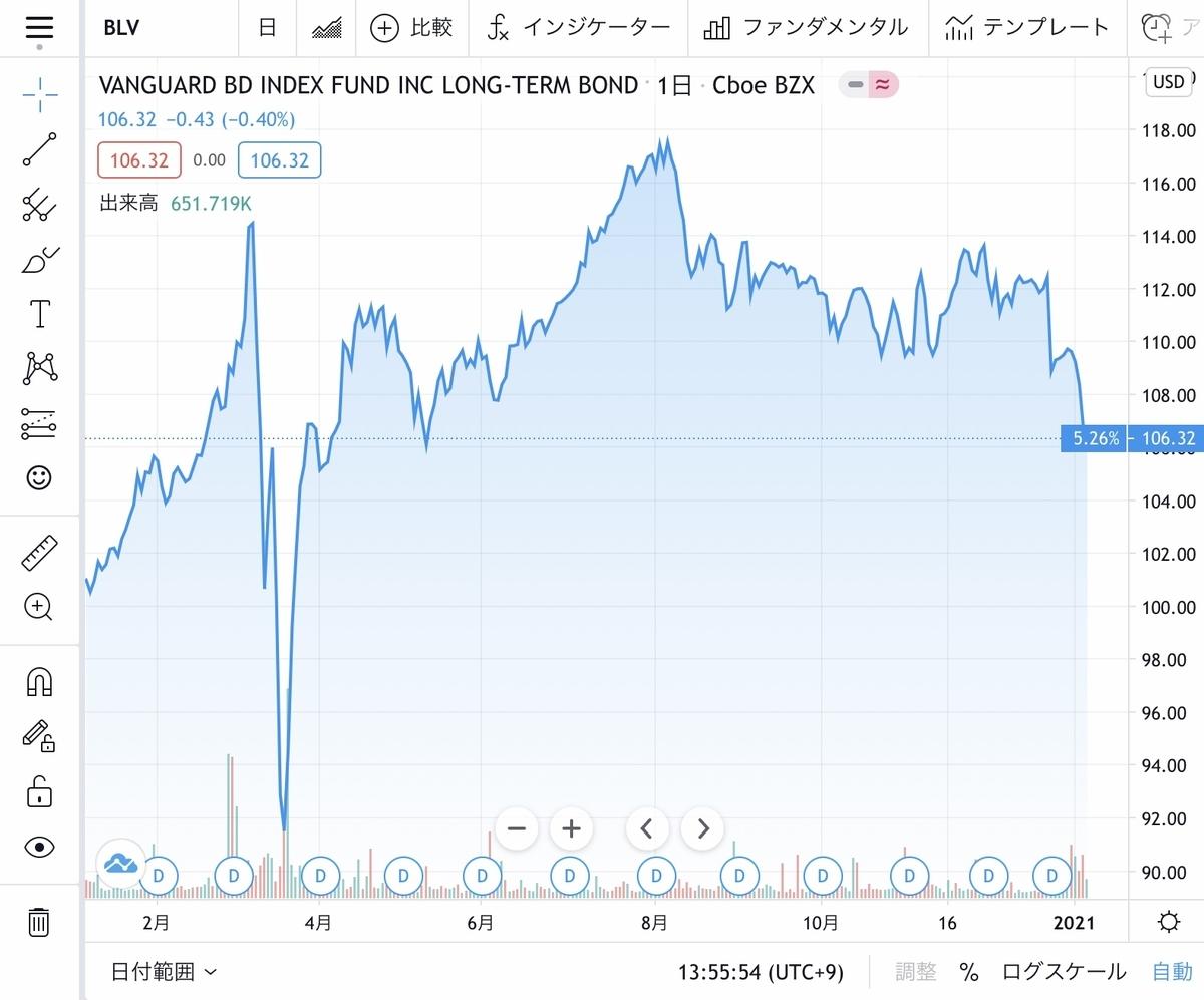 f:id:US-Stocks:20210108141302j:plain