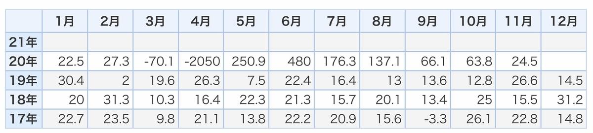 f:id:US-Stocks:20210108151305j:plain