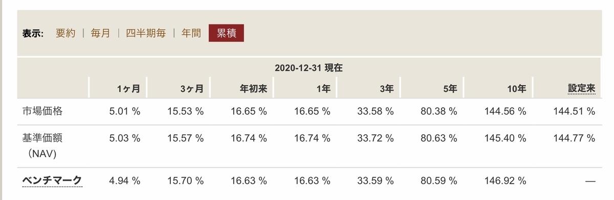 f:id:US-Stocks:20210108210455j:plain