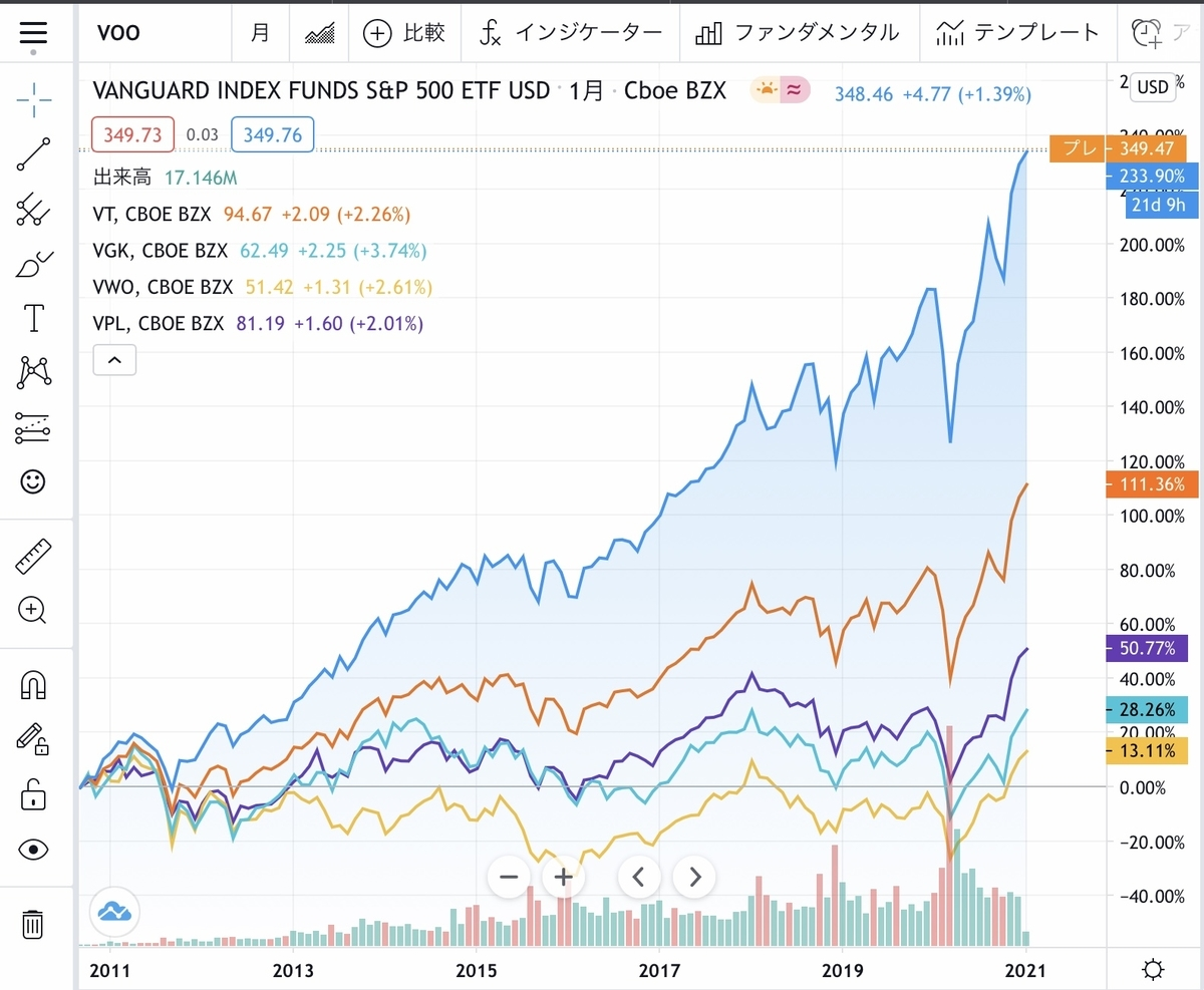 f:id:US-Stocks:20210108212254j:plain