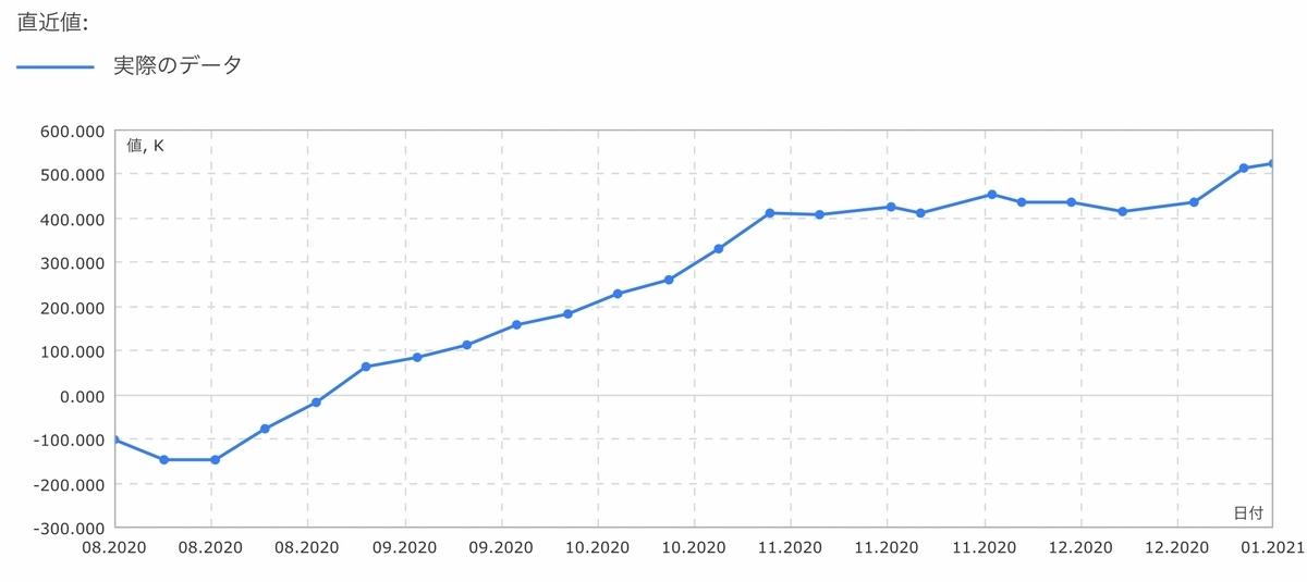 f:id:US-Stocks:20210109135748j:plain