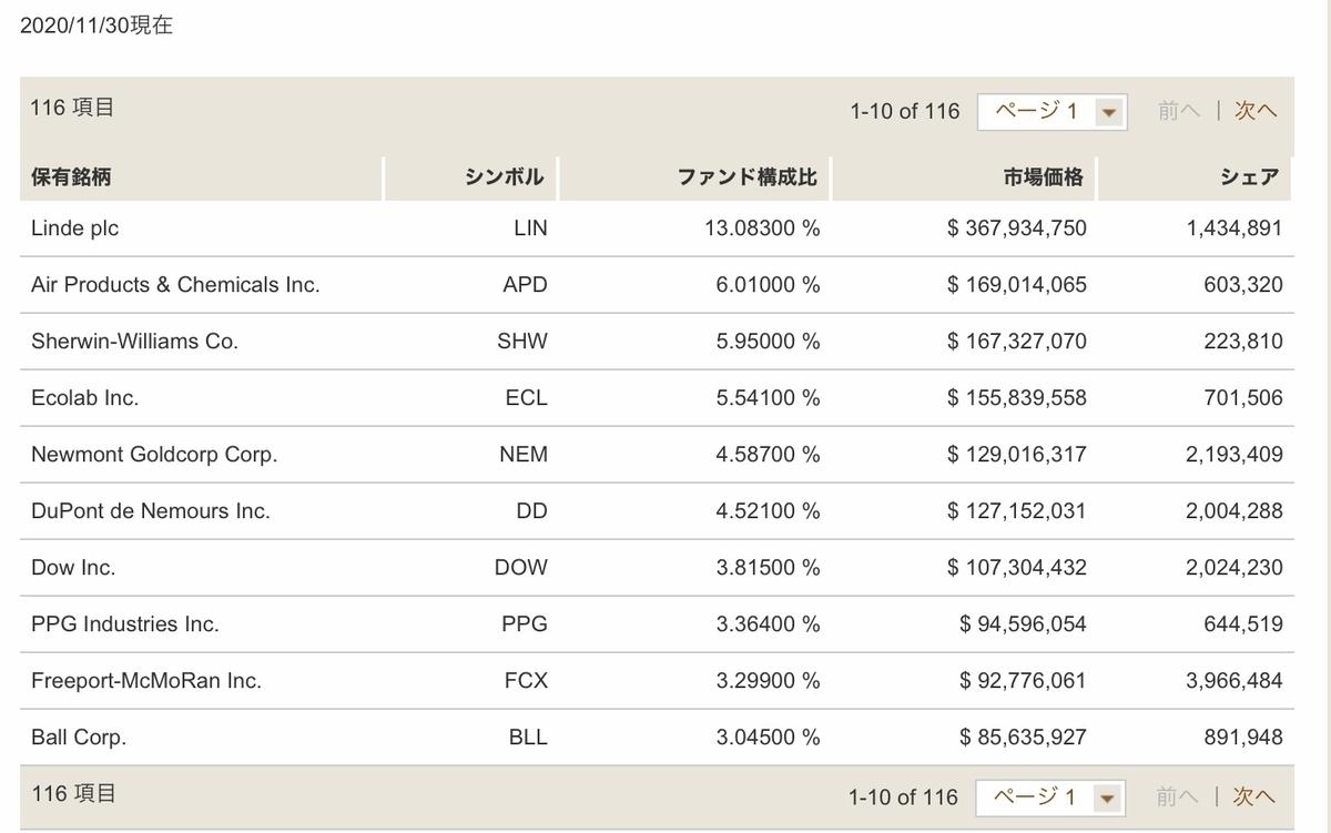 f:id:US-Stocks:20210110234927j:plain