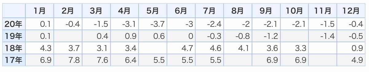 f:id:US-Stocks:20210111142424j:plain