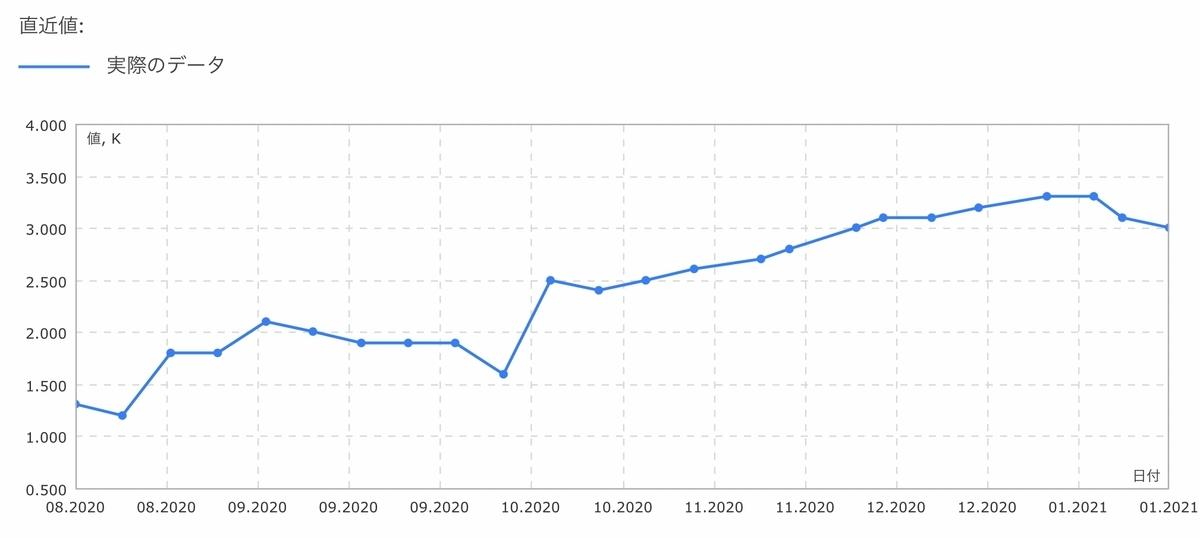 f:id:US-Stocks:20210116132819j:plain