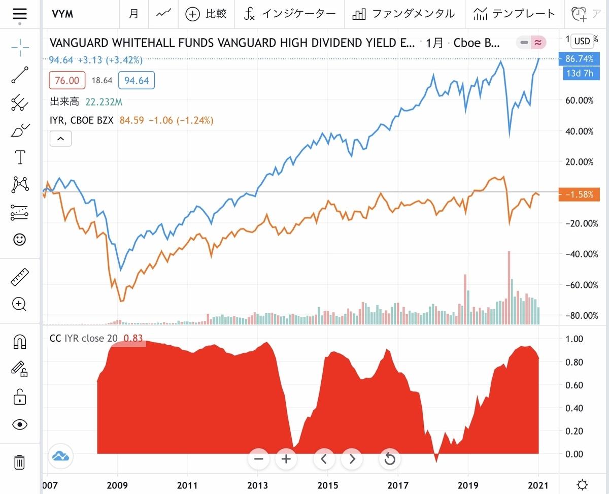 f:id:US-Stocks:20210116233905j:plain