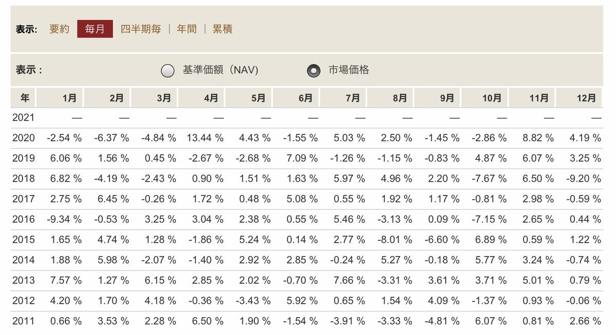 f:id:US-Stocks:20210119201338j:plain