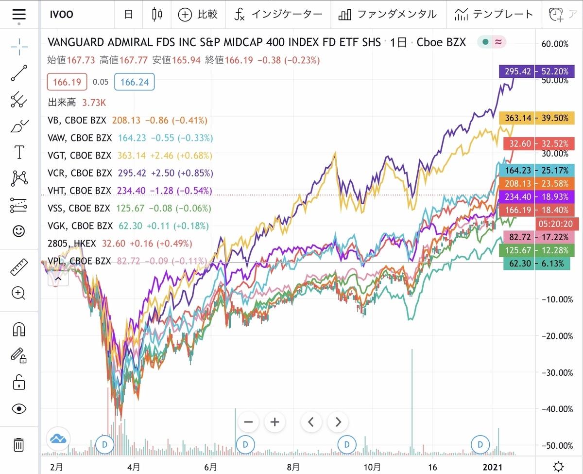 f:id:US-Stocks:20210122004024j:plain