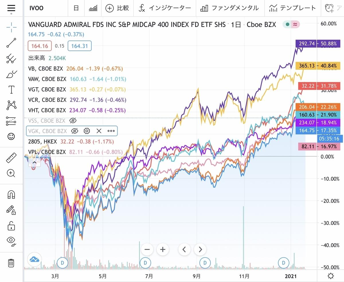 f:id:US-Stocks:20210123002548j:plain