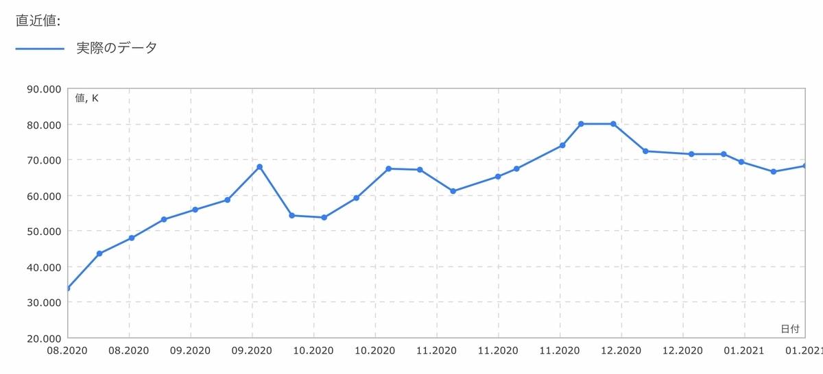 f:id:US-Stocks:20210123143550j:plain