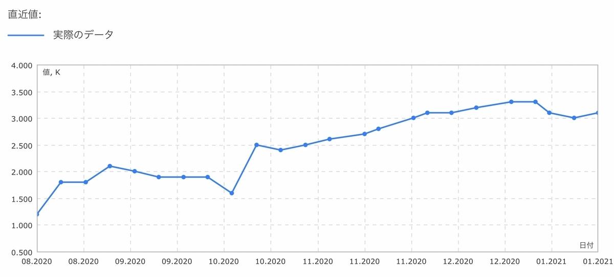 f:id:US-Stocks:20210123143928j:plain
