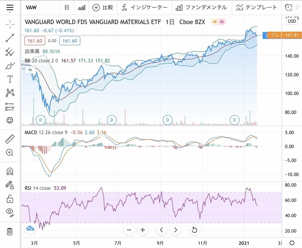 f:id:US-Stocks:20210125203040j:plain