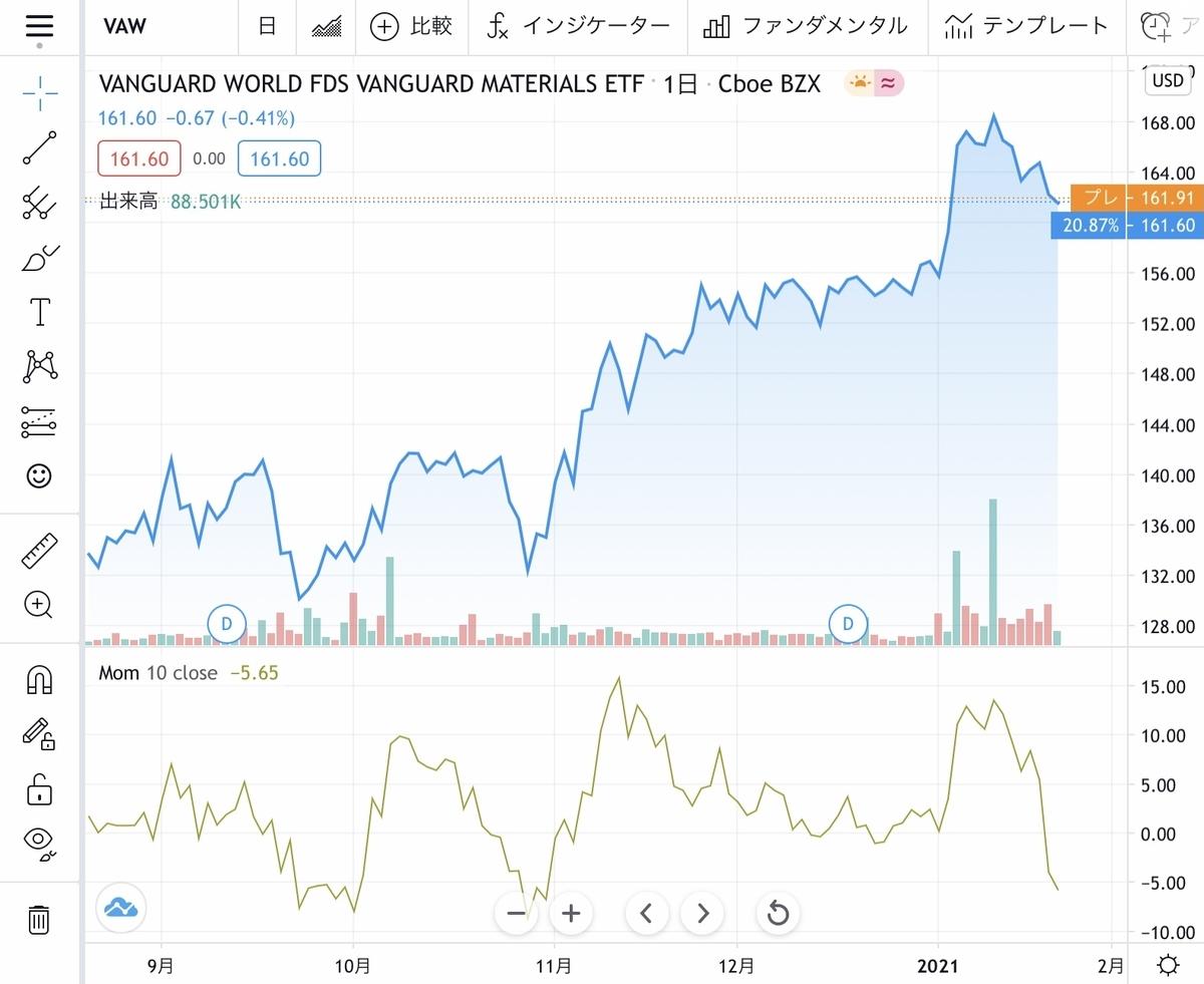 f:id:US-Stocks:20210125205504j:plain