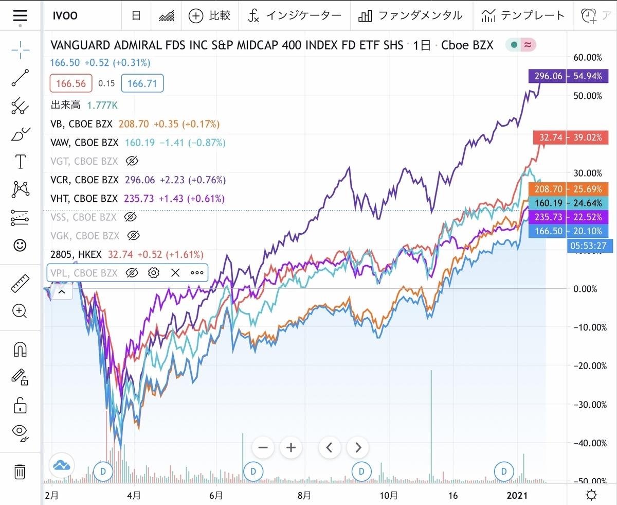 f:id:US-Stocks:20210126000725j:plain