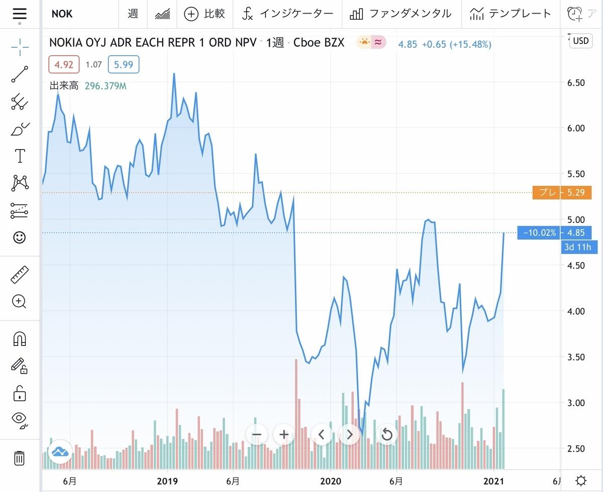 f:id:US-Stocks:20210126193242j:plain
