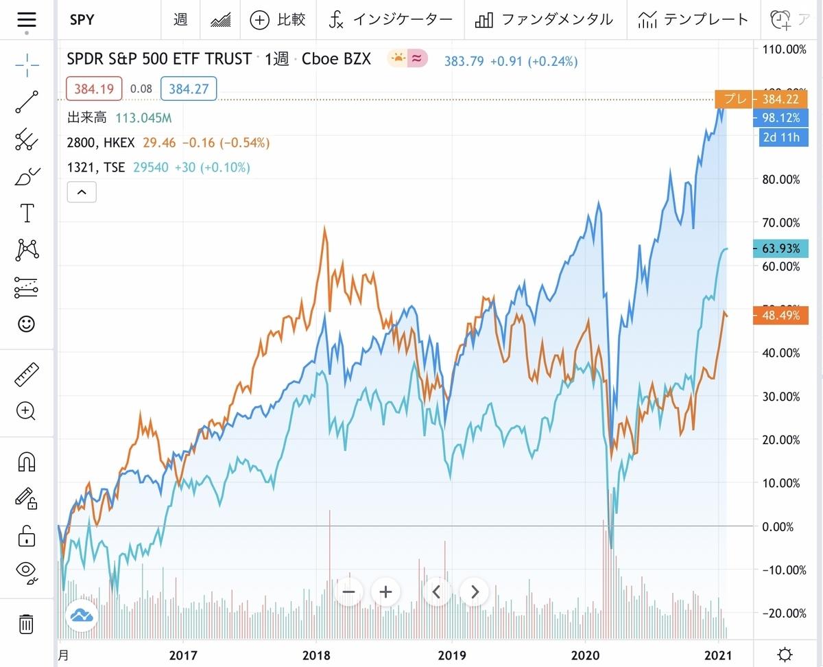 f:id:US-Stocks:20210127194023j:plain