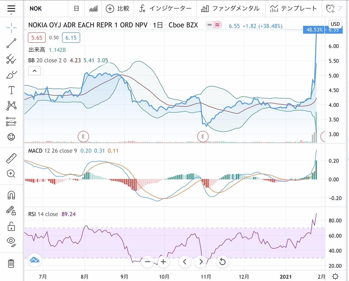 f:id:US-Stocks:20210128131407j:plain