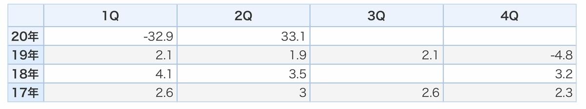 f:id:US-Stocks:20210128205203j:plain