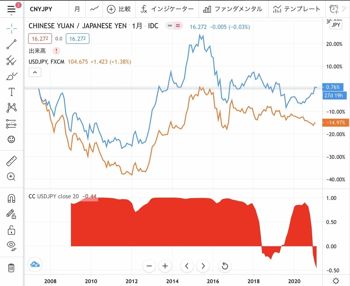 f:id:US-Stocks:20210130125138j:plain