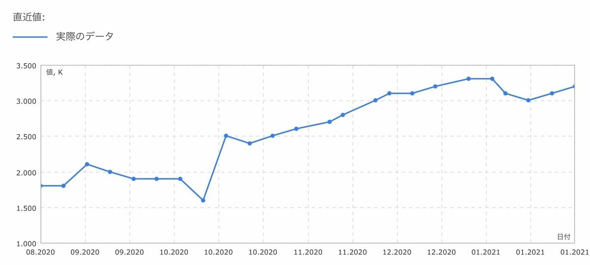 f:id:US-Stocks:20210130184647j:plain