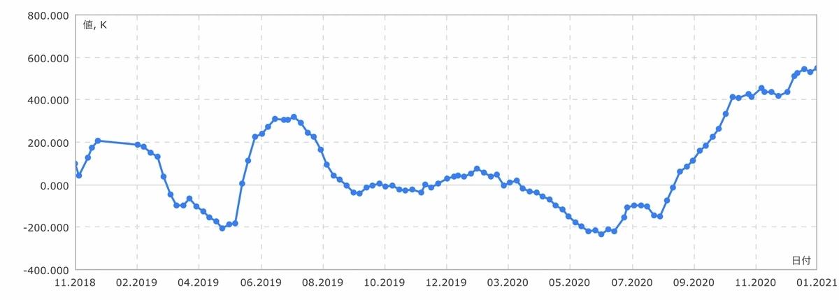 f:id:US-Stocks:20210130184831j:plain