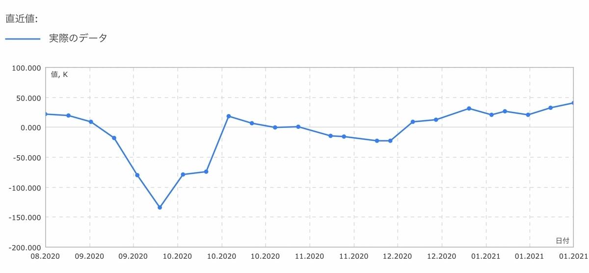 f:id:US-Stocks:20210130185003j:plain