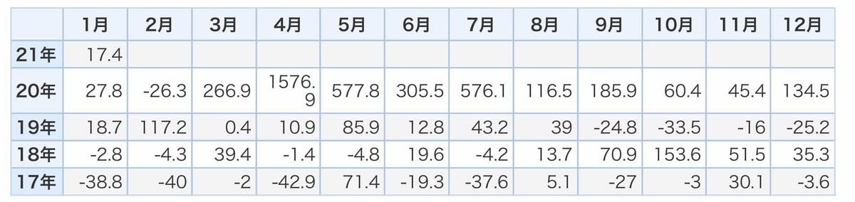 f:id:US-Stocks:20210205173148j:plain