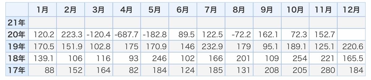 f:id:US-Stocks:20210205224431j:plain