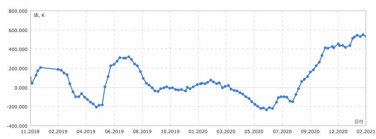 f:id:US-Stocks:20210206125507j:plain