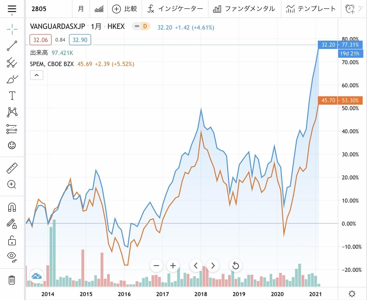 f:id:US-Stocks:20210206203704j:plain