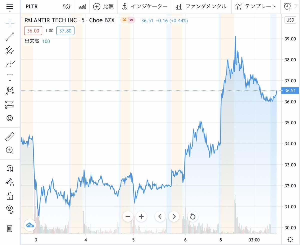 f:id:US-Stocks:20210209182232j:plain