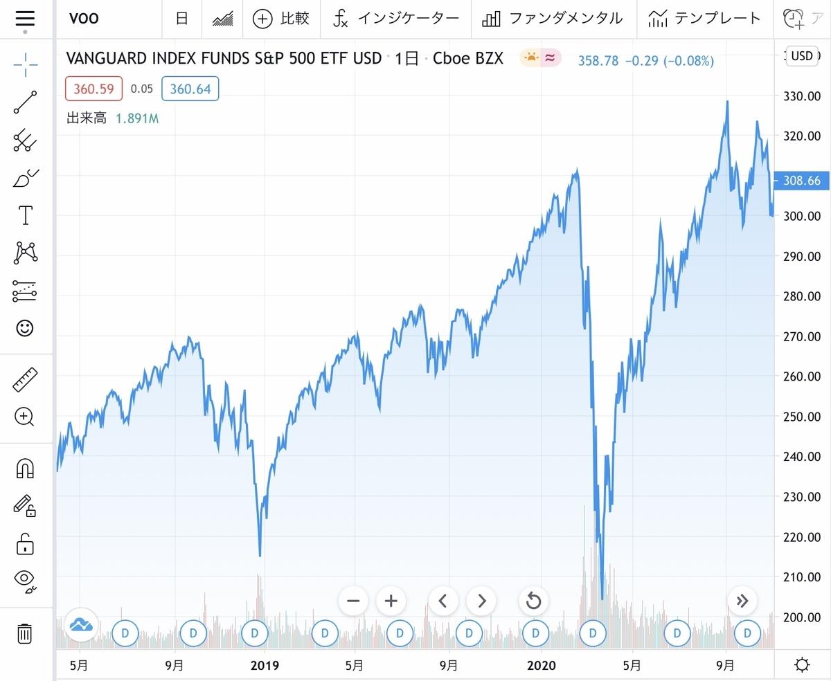 f:id:US-Stocks:20210210225456j:plain