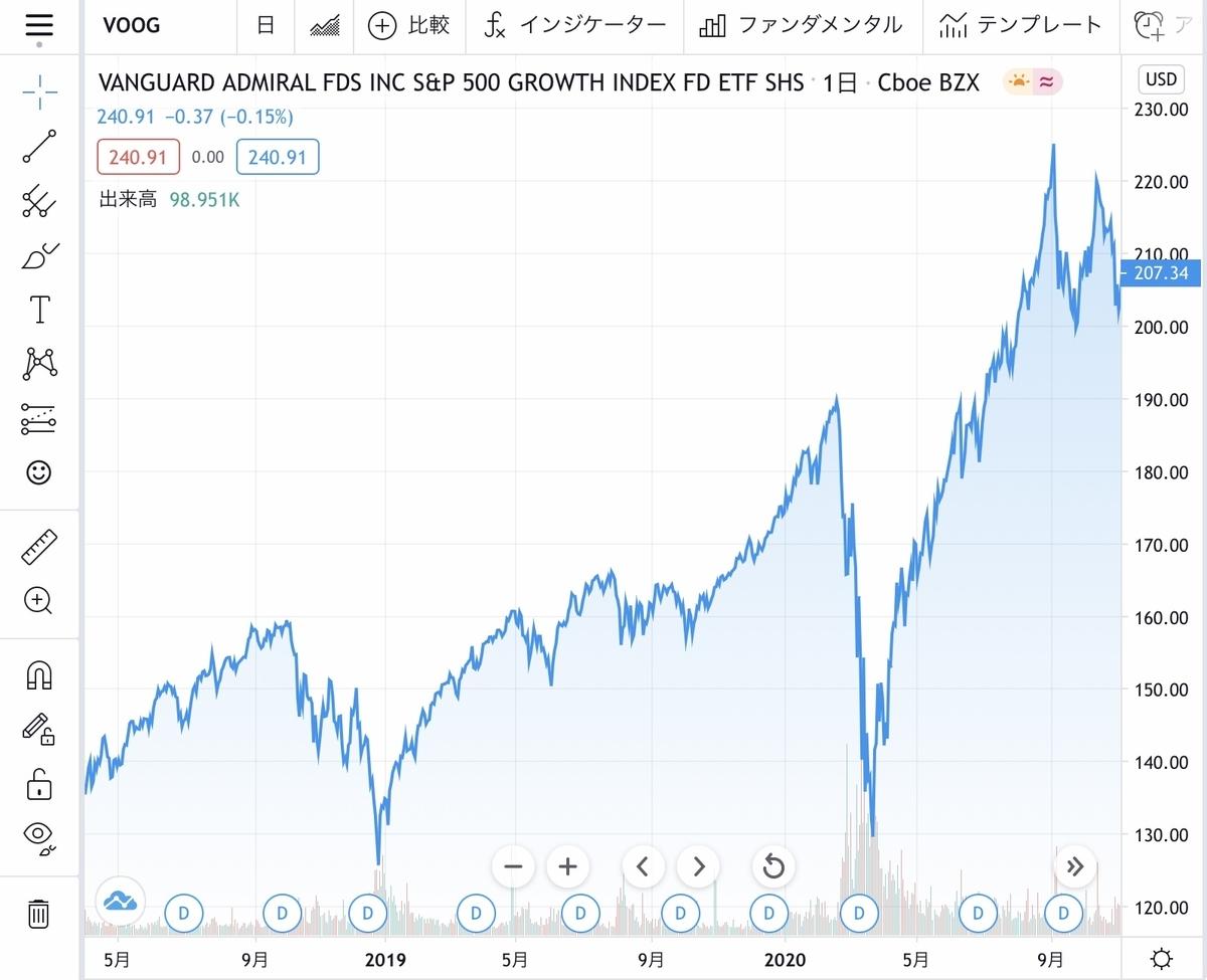 f:id:US-Stocks:20210210225751j:plain