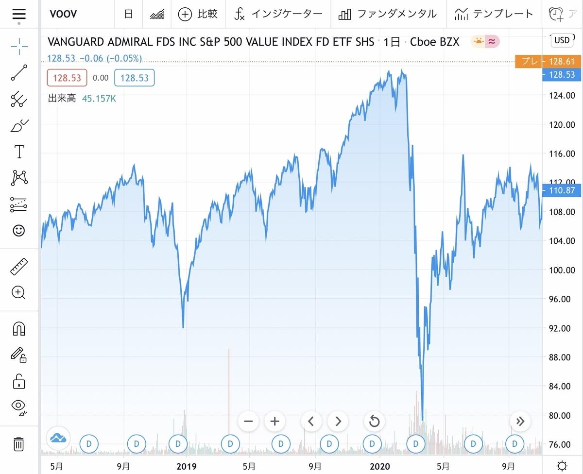 f:id:US-Stocks:20210210225837j:plain