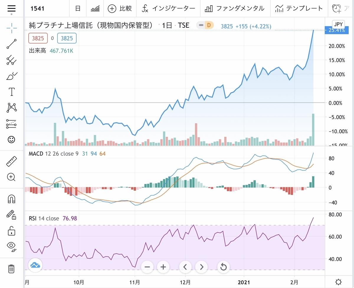 f:id:US-Stocks:20210211201727j:plain