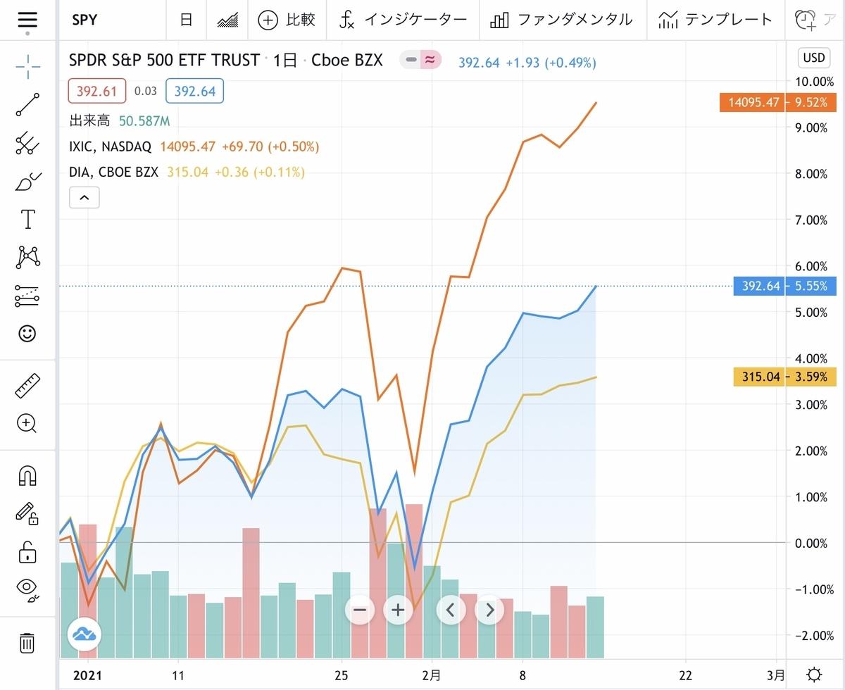 f:id:US-Stocks:20210213200041j:plain