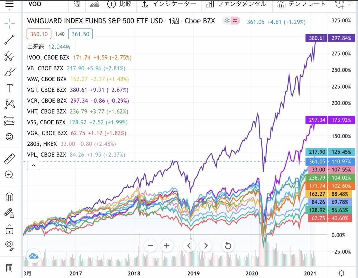 f:id:US-Stocks:20210215181017j:plain