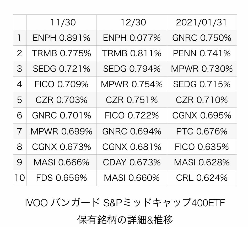 f:id:US-Stocks:20210215213543j:plain