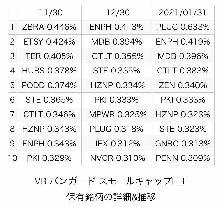 f:id:US-Stocks:20210215213558j:plain