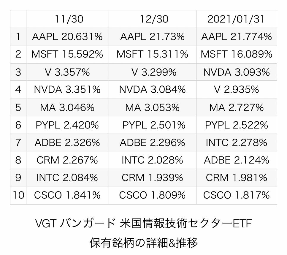 f:id:US-Stocks:20210215213618j:plain