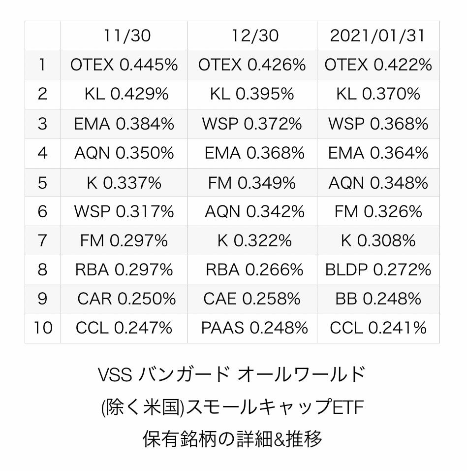 f:id:US-Stocks:20210215213648j:plain
