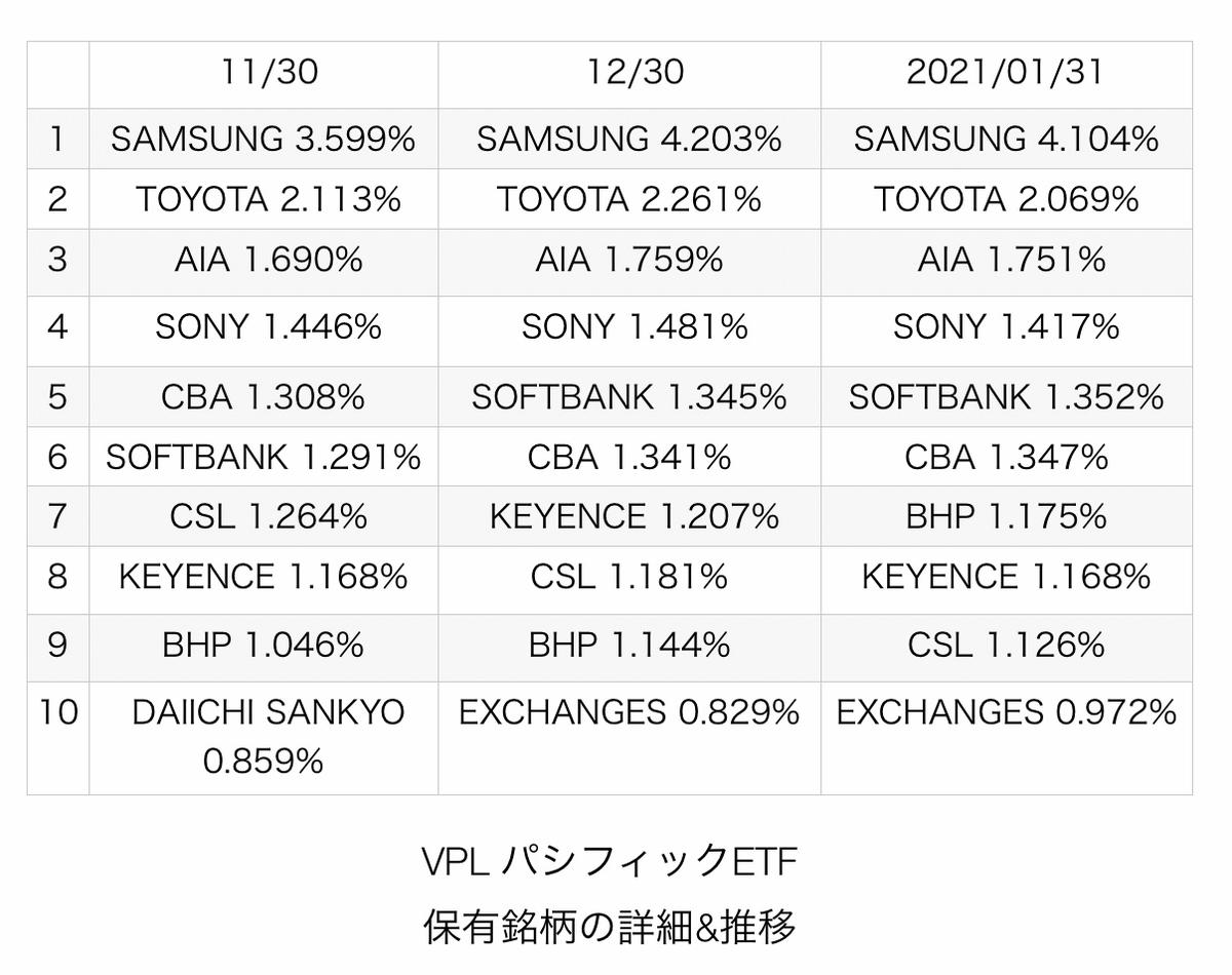 f:id:US-Stocks:20210215213717j:plain