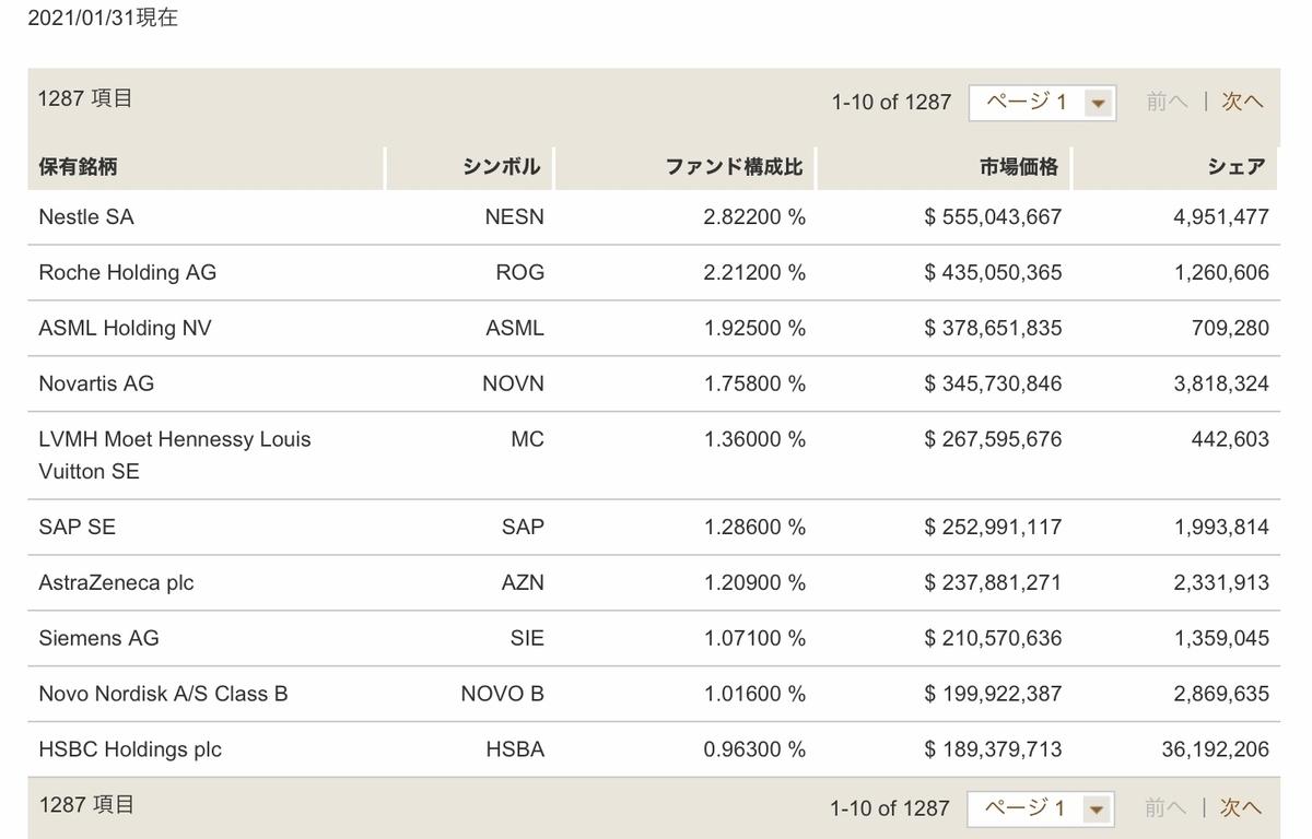 f:id:US-Stocks:20210217170424j:plain