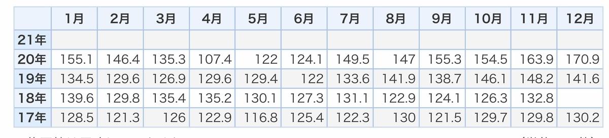 f:id:US-Stocks:20210218150347j:plain