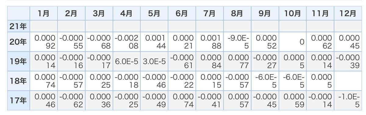 f:id:US-Stocks:20210218150401j:plain