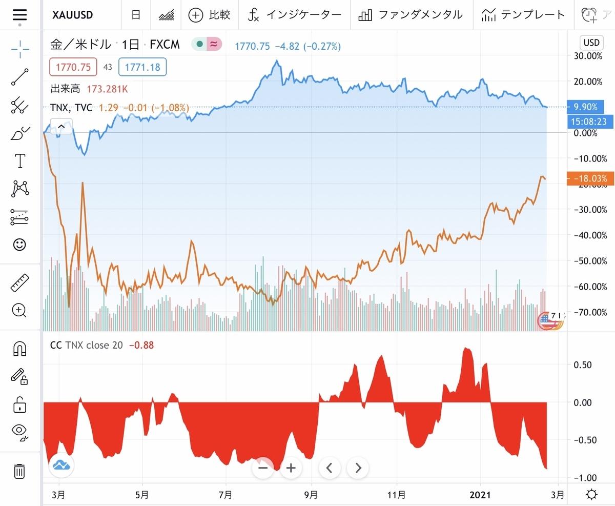 f:id:US-Stocks:20210219155210j:plain